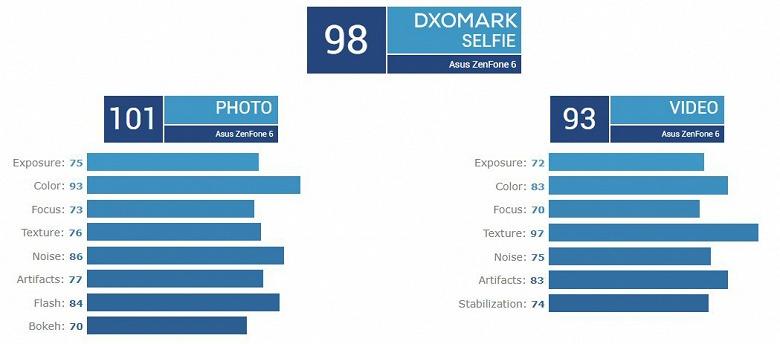 Asus ZenFone 6 с камерой-перевертышем возглавил рейтинг селфи-камер DxOMark, но по критериям основной камеры он не вошел бы в Топ-10