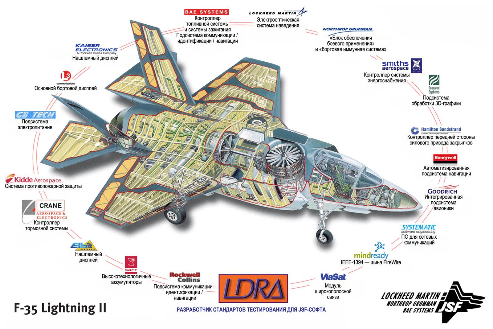 Аппаратные компоненты бортовой МПС унифицированного ударного истребителя F-35 - 1