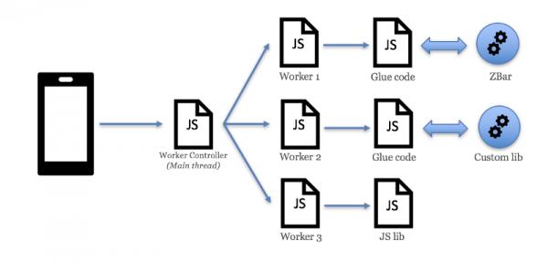 Как eBay делал сканер штрих-кодов на WebAssembly - 2