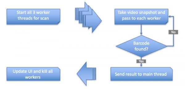 Как eBay делал сканер штрих-кодов на WebAssembly - 3