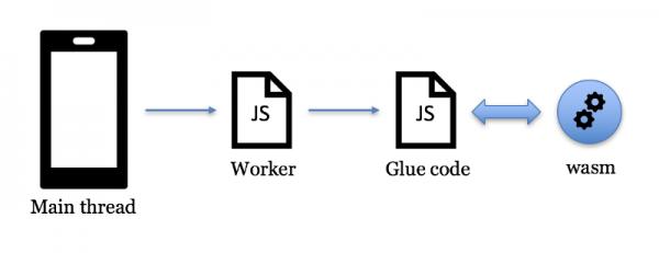 Как eBay делал сканер штрих-кодов на WebAssembly - 1