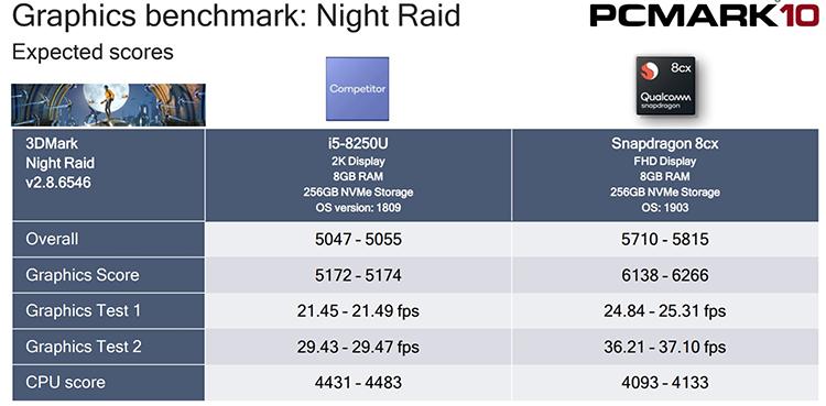 Процессор Qualcomm Snapdragon 8cx догнал по производительности Intel Core i5