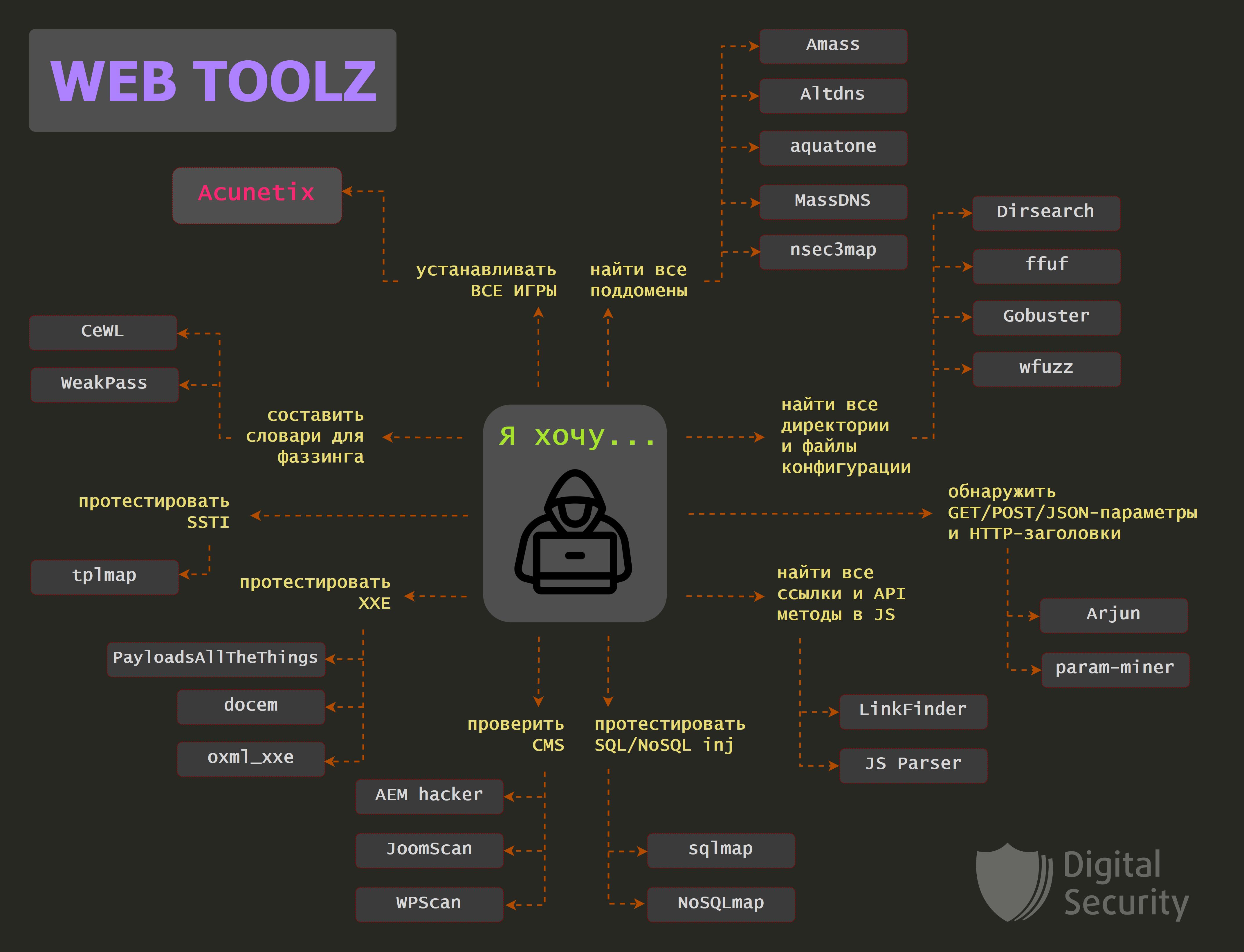 Web tools, или с чего начать пентестеру? - 1