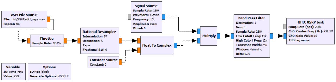 Software Defined Radio — как это работает? Часть 6 - 2