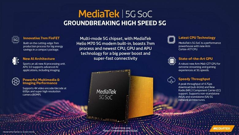 Самая передовая мобильная платформа теперь не у Qualcomm, а у Mediatek. Представлена MediaTek 5G SoC со встроенным модемом Helio M70