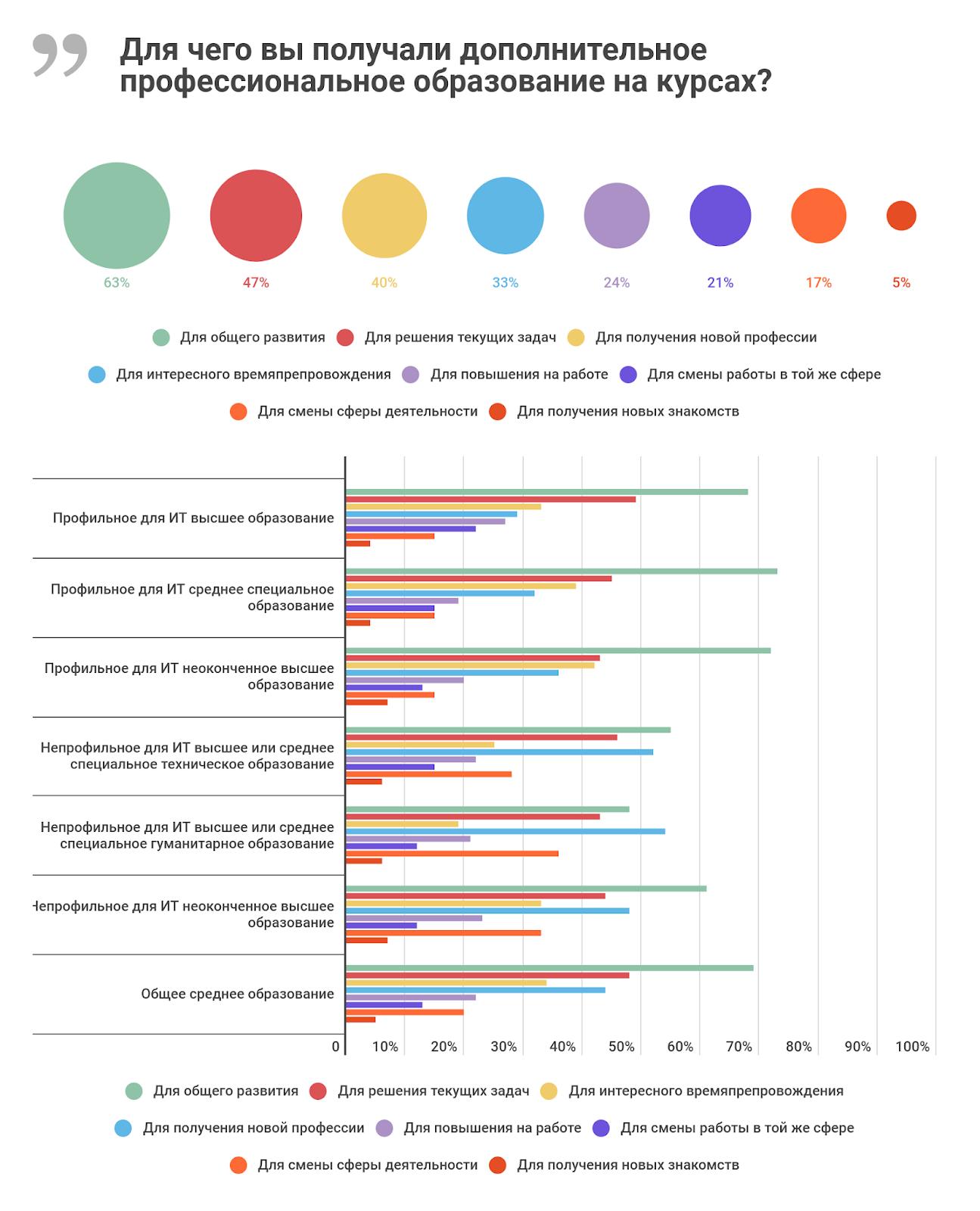 Высшее и дополнительное образование в ИТ: результаты исследования «Моего круга» - 11