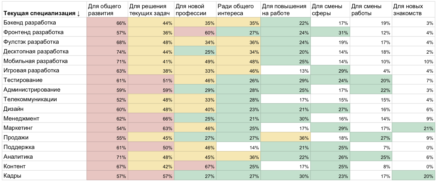 Высшее и дополнительное образование в ИТ: результаты исследования «Моего круга» - 12