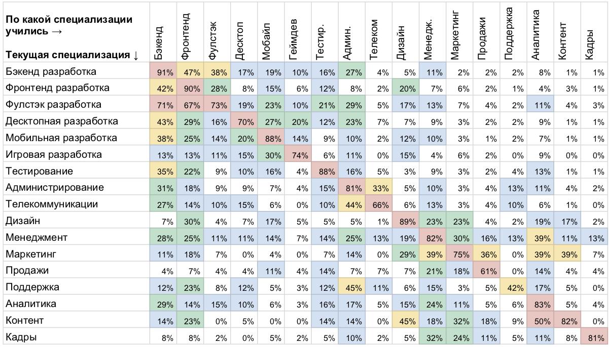 Высшее и дополнительное образование в ИТ: результаты исследования «Моего круга» - 14