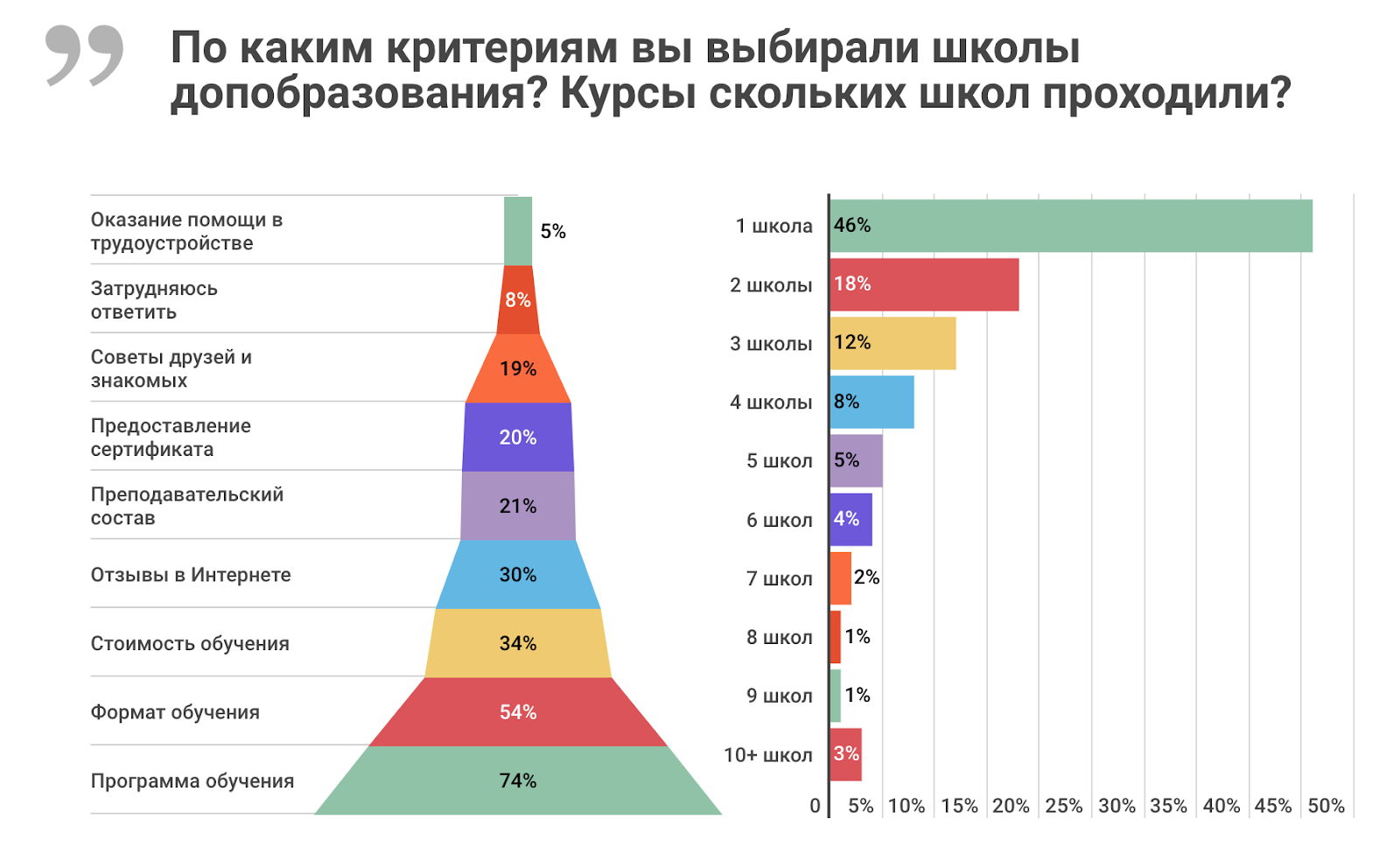 Высшее и дополнительное образование в ИТ: результаты исследования «Моего круга» - 17