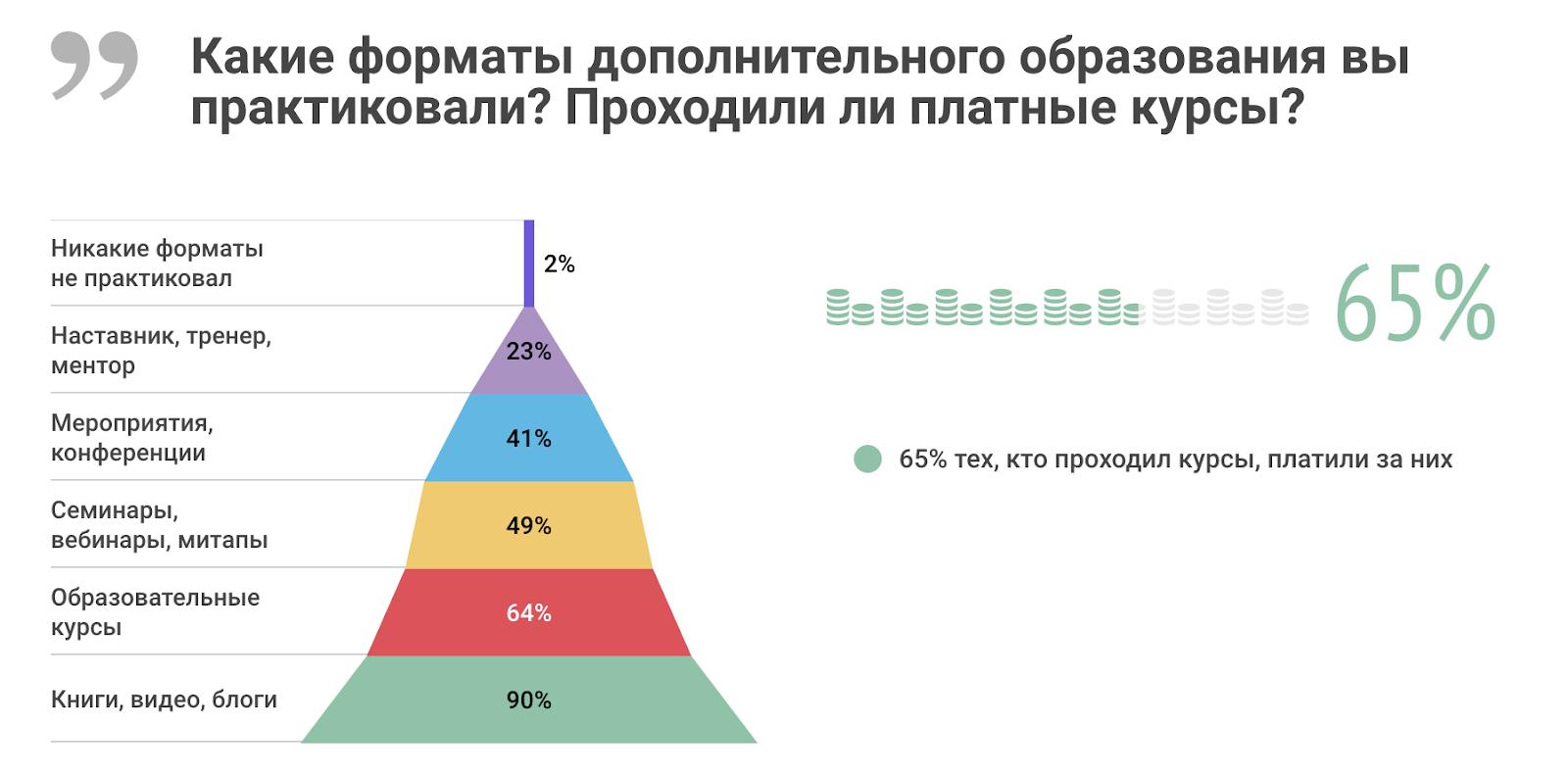 Высшее и дополнительное образование в ИТ: результаты исследования «Моего круга» - 5