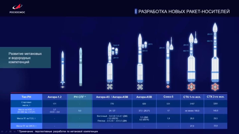 Российские космонавты на Луне к 2030 году: презентация Рогозина - 3