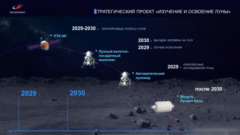 Российские космонавты на Луне к 2030 году: презентация Рогозина - 5