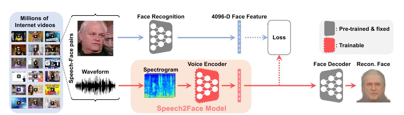 Специалисты МТИ создали нейросеть, которая воссоздает внешность человека по голосу - 2