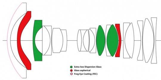Стала известна цена объектива Laowa 17mm f/4 GFX Zero-D