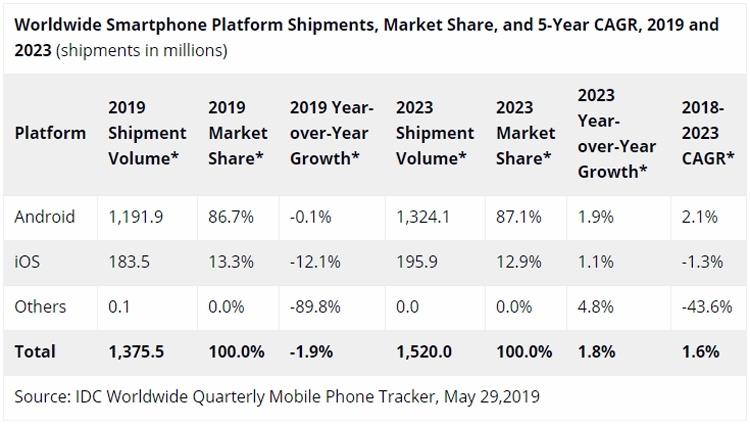 IDC: на мировом рынке смартфонов в 2019 году ожидается спад