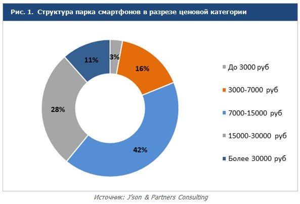 Почти половина всех продаваемых смартфонов в России относится к ценовой категории 7000-15000 рублей