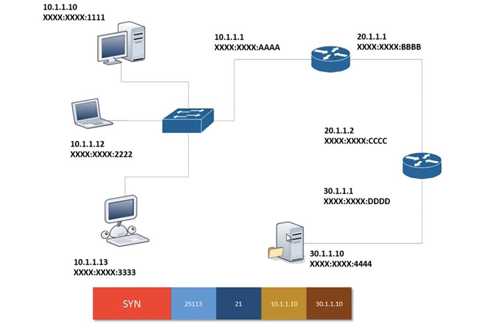 Тренинг Cisco 200-125 CCNA v3.0. День 6. Заполняем пробелы (DHCP, TCP, «рукопожатие», распространенные номера портов) - 13