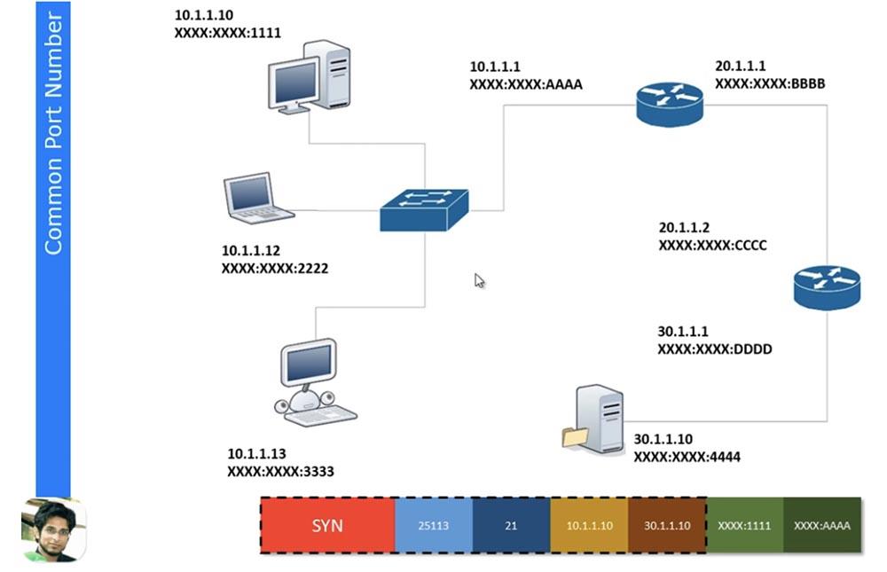 Тренинг Cisco 200-125 CCNA v3.0. День 6. Заполняем пробелы (DHCP, TCP, «рукопожатие», распространенные номера портов) - 14