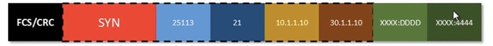 Тренинг Cisco 200-125 CCNA v3.0. День 6. Заполняем пробелы (DHCP, TCP, «рукопожатие», распространенные номера портов) - 18