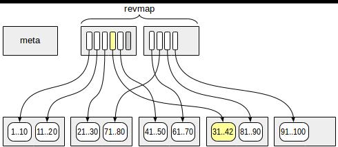 Indexes in PostgreSQL — 9 (BRIN) - 2