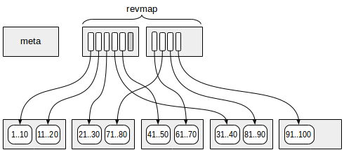 Indexes in PostgreSQL — 9 (BRIN) - 1