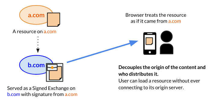 Mozilla назвала «вредным» предложение Google о распространении веб-пакетов с цифровой подписью - 1