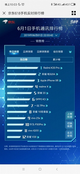 Redmi K20 Pro стал самым продаваемым смартфоном Jingdong