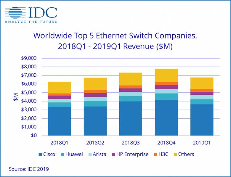 Продажи коммутаторов Ethernet за год выросли на 7,8%