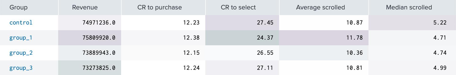Результаты A/B теста с интеграцией сторонних поставщиков рекомендаций