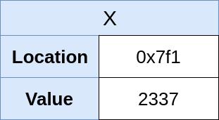 Указатели в Python: в чём суть? - 2