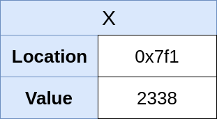 Указатели в Python: в чём суть? - 3