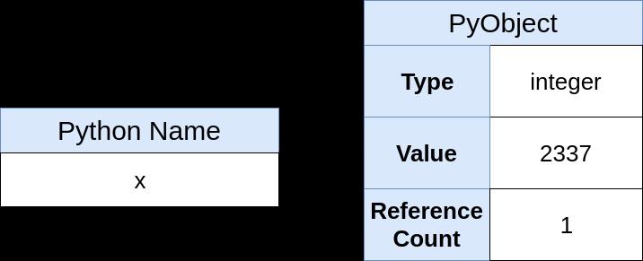 Указатели в Python: в чём суть? - 6