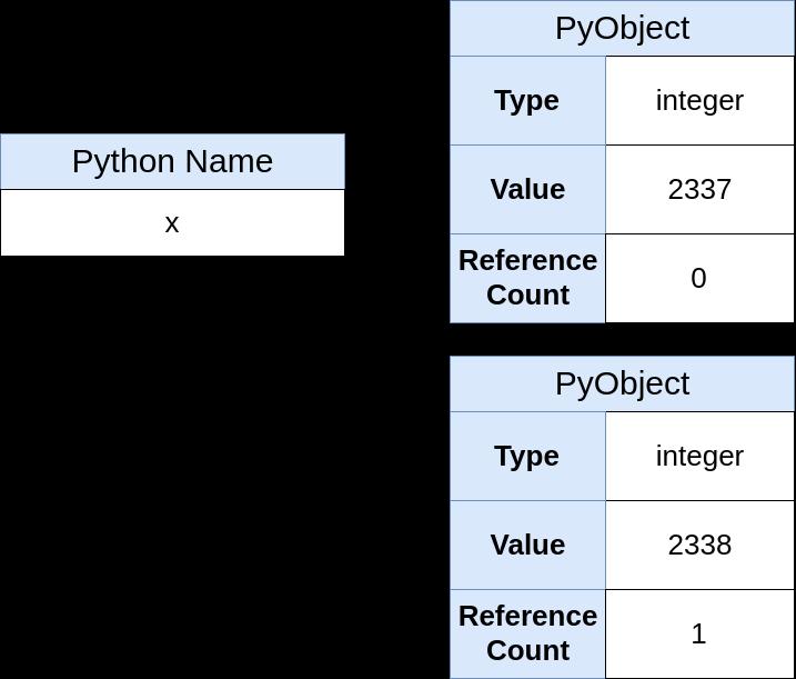 Указатели в Python: в чём суть? - 7