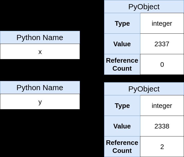 Указатели в Python: в чём суть? - 8