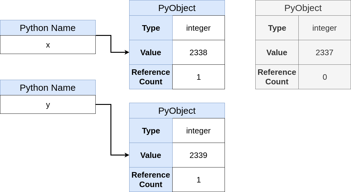 Указатели в Python: в чём суть? - 9