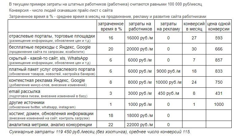 Затраты на разные каналы трафика