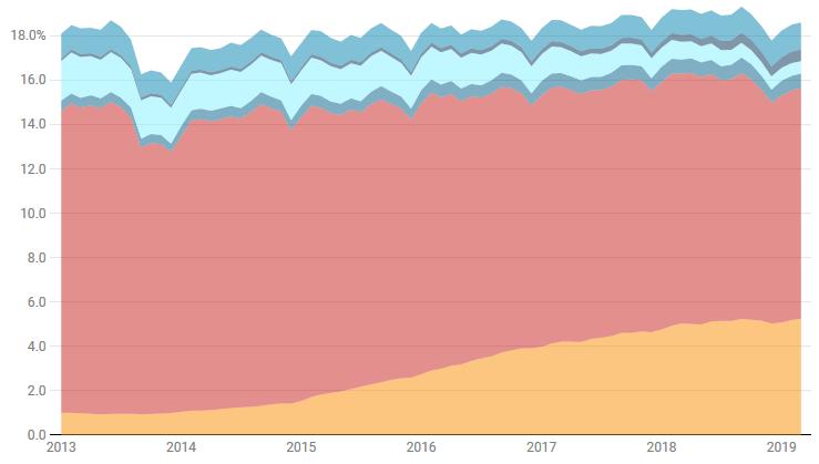 Яма продуктивности: как Slack вредит нашему рабочему процессу - 4