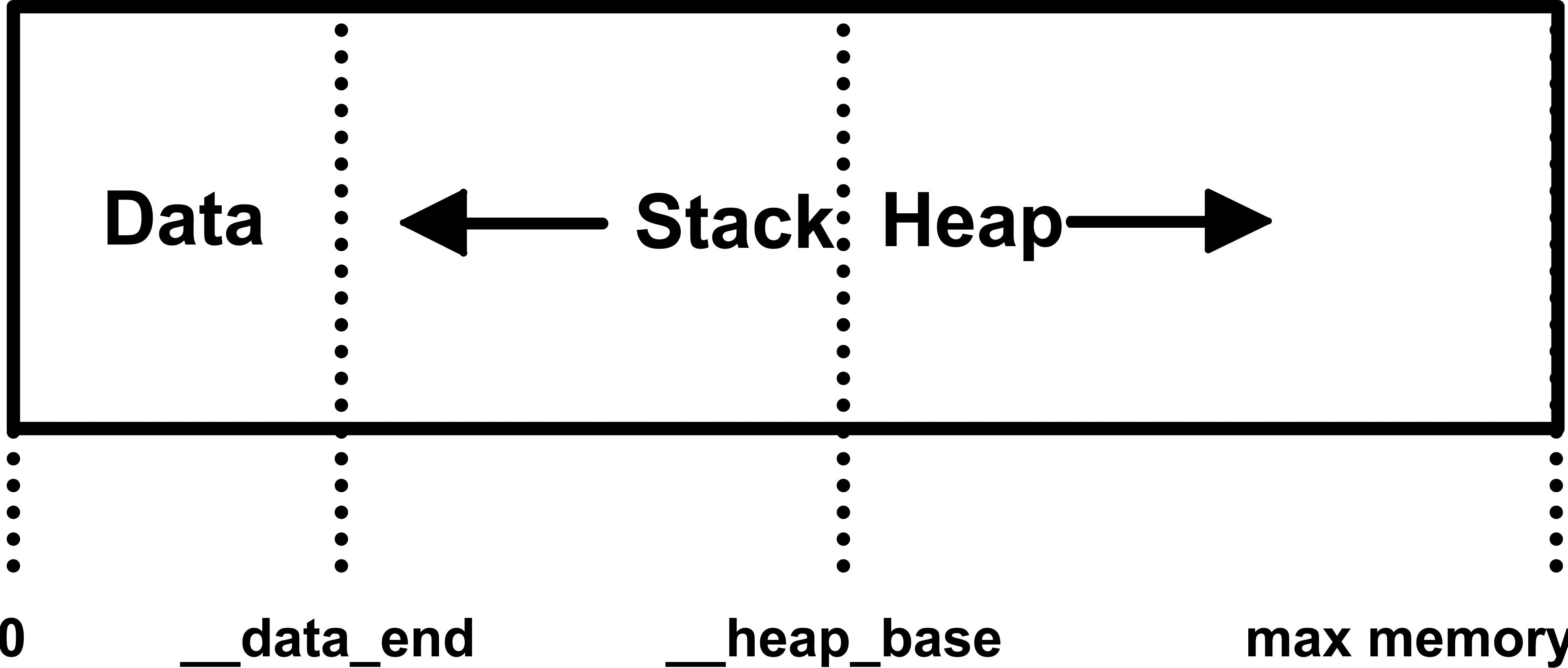 Компиляция C в WebAssembly без Emscripten - 1