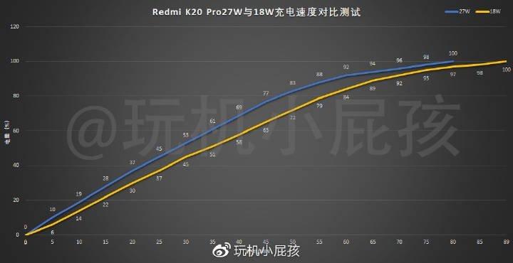 Разницы практически нет. Redmi K20 Pro протестировали с 18- и 27-ваттным зарядными устройствами