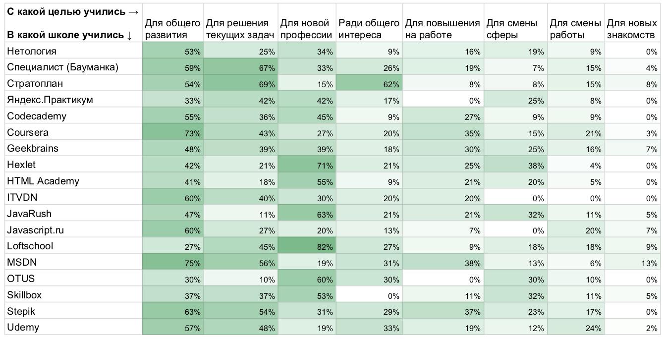 Рейтинг площадок дополнительного образования в ИТ: по результатам исследования «Моего круга» - 5