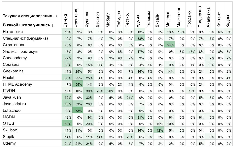 Рейтинг площадок дополнительного образования в ИТ: по результатам исследования «Моего круга» - 6