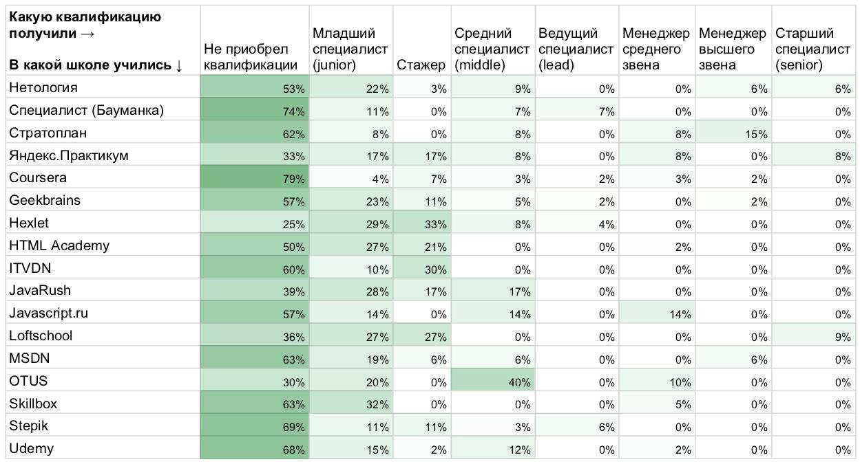 Рейтинг площадок дополнительного образования в ИТ: по результатам исследования «Моего круга» - 7