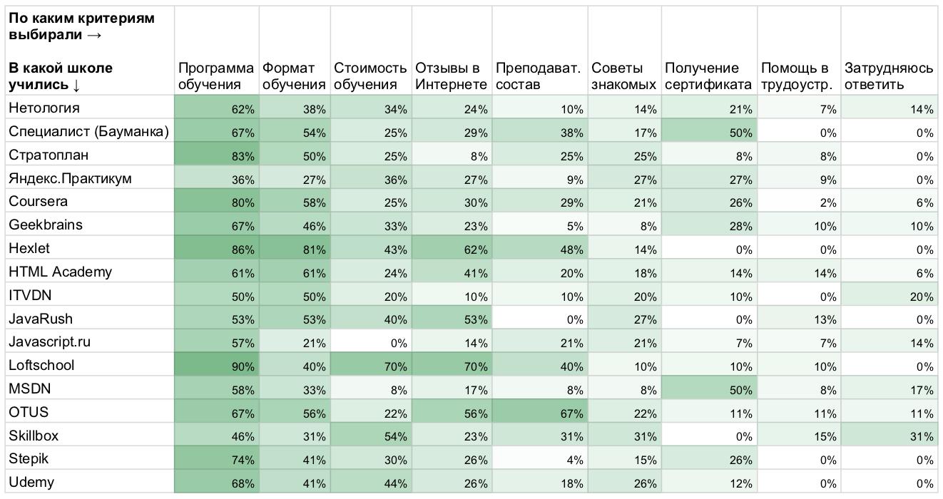 Рейтинг площадок дополнительного образования в ИТ: по результатам исследования «Моего круга» - 8