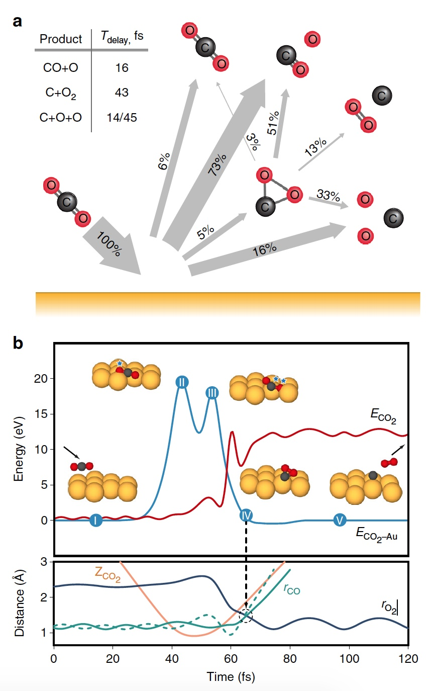 Свежий воздух на Марсе: согнуть молекулу СО2 и получить кислород - 4