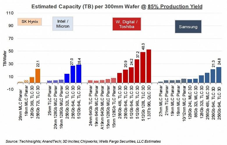 Производители увеличивают число слоев флеш-памяти 3D NAND, надеясь сократить выпуск и повысить цены