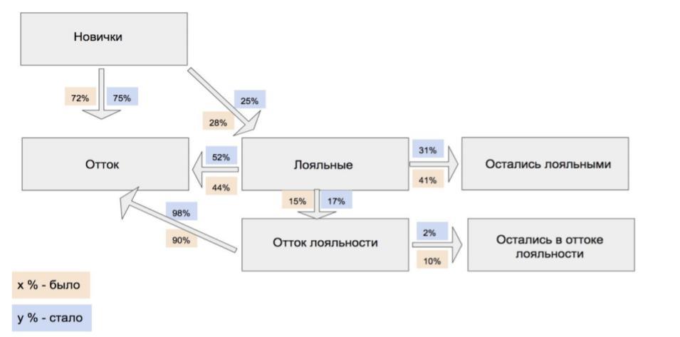 Решаем задачи на принятие решений на основе данных - 13