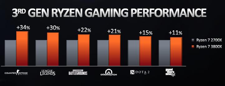 AMD о ценах на процессоры: «больше производительности за те же деньги»