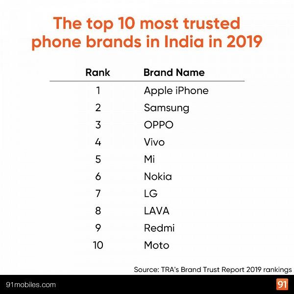 Xiaomi занимает только 5 место в Топ-10 самых доверяемых брендов Индии