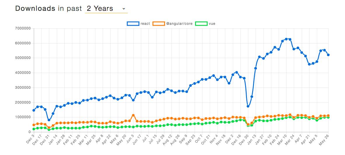 Готовимся к 2020 году: 8 трендов клиентской JavaScript-разработки, о которых нужно знать - 3