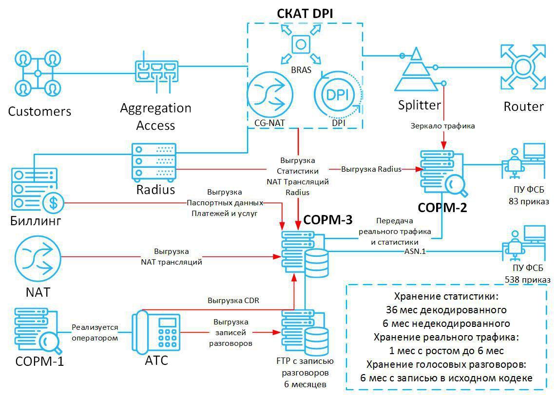 Краснодарский провайдер отказался устанавливать оборудование по «закону Яровой» - 1